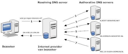 DNS cursus [je-eigen-domein nl wiki]